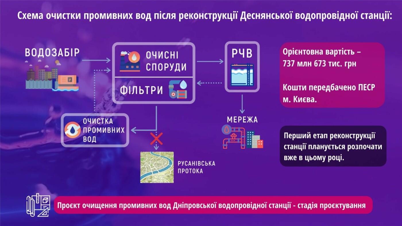 В Киеве придумали схему очистки для Русановского канала, фото-1