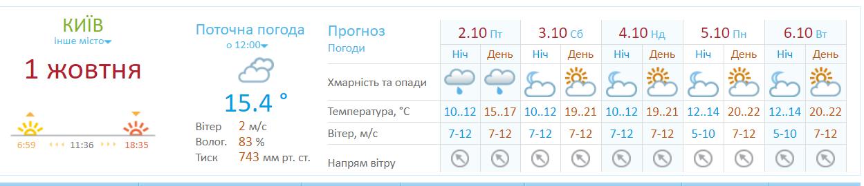 В Киеве ожидается сильный ветер, фото-1