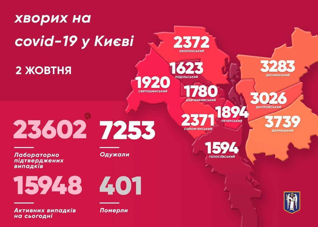 10 смертей, 447 заболевших: ситуация с коронавирусом в Киеве сегодня, 2 октября , фото-1