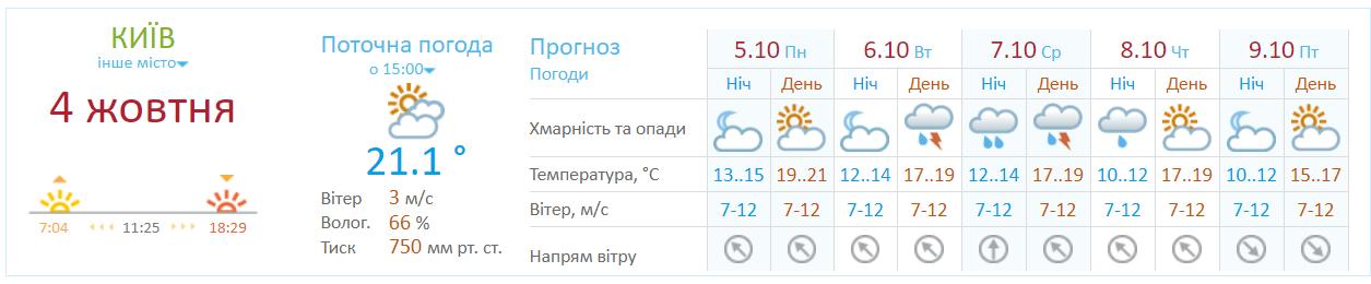 Синоптики предупреждают о сильном ветре в Киеве, фото-1