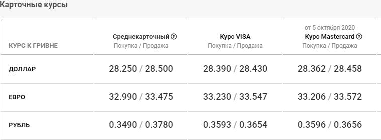 Курс валют в Киеве сегодня, 6 октября , фото-4