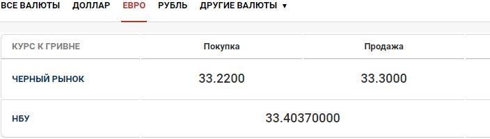 Курс валют в Киеве сегодня, 6 октября , фото-1