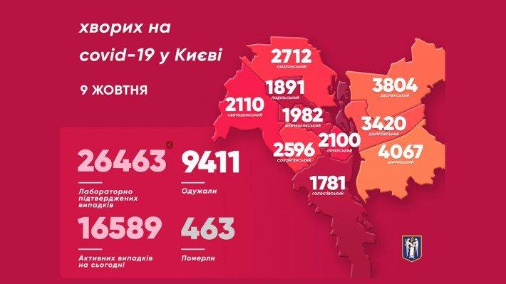 Коронавиурс в Киеве: в столице новый антирекорд заболеваемости COVID-19, фото-2