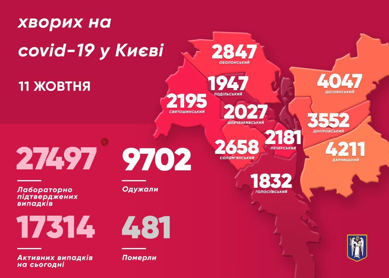 COVID-19 в Киеве: сотни новых заболевших, 12 киевлян скончались, фото-1