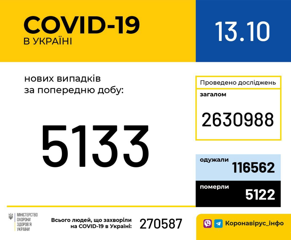 Статистика по коронавирусу в Украине за сутки, 13 октября , фото-1