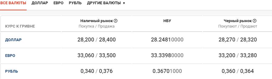 Курс валют в Киеве сегодня, 13 октября , фото-1