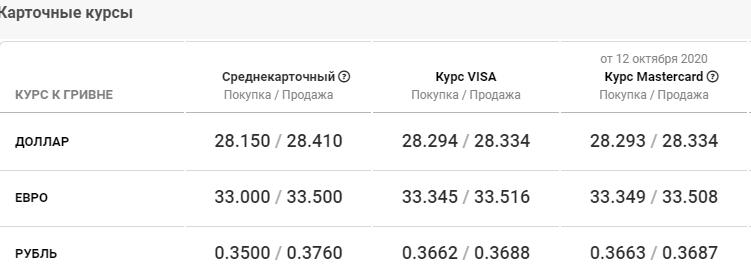 Курс валют в Киеве сегодня, 13 октября , фото-4