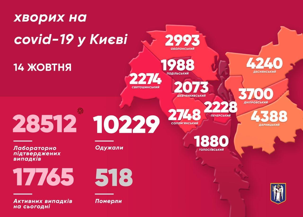 Не утихает: какая ситуация с коронавирусом в Киеве на 14 октября , фото-1, Фото из Telegram-канала Виталия Кличко