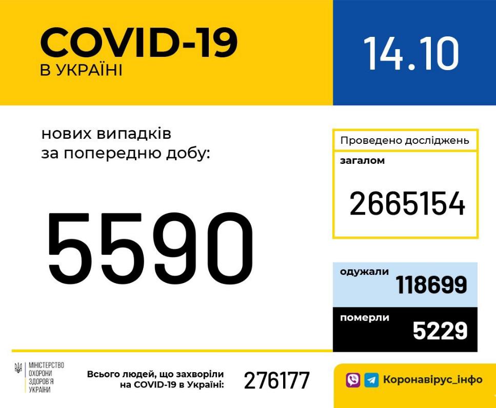 Коронавирус в Украине: статистика на 14 октября , фото-1