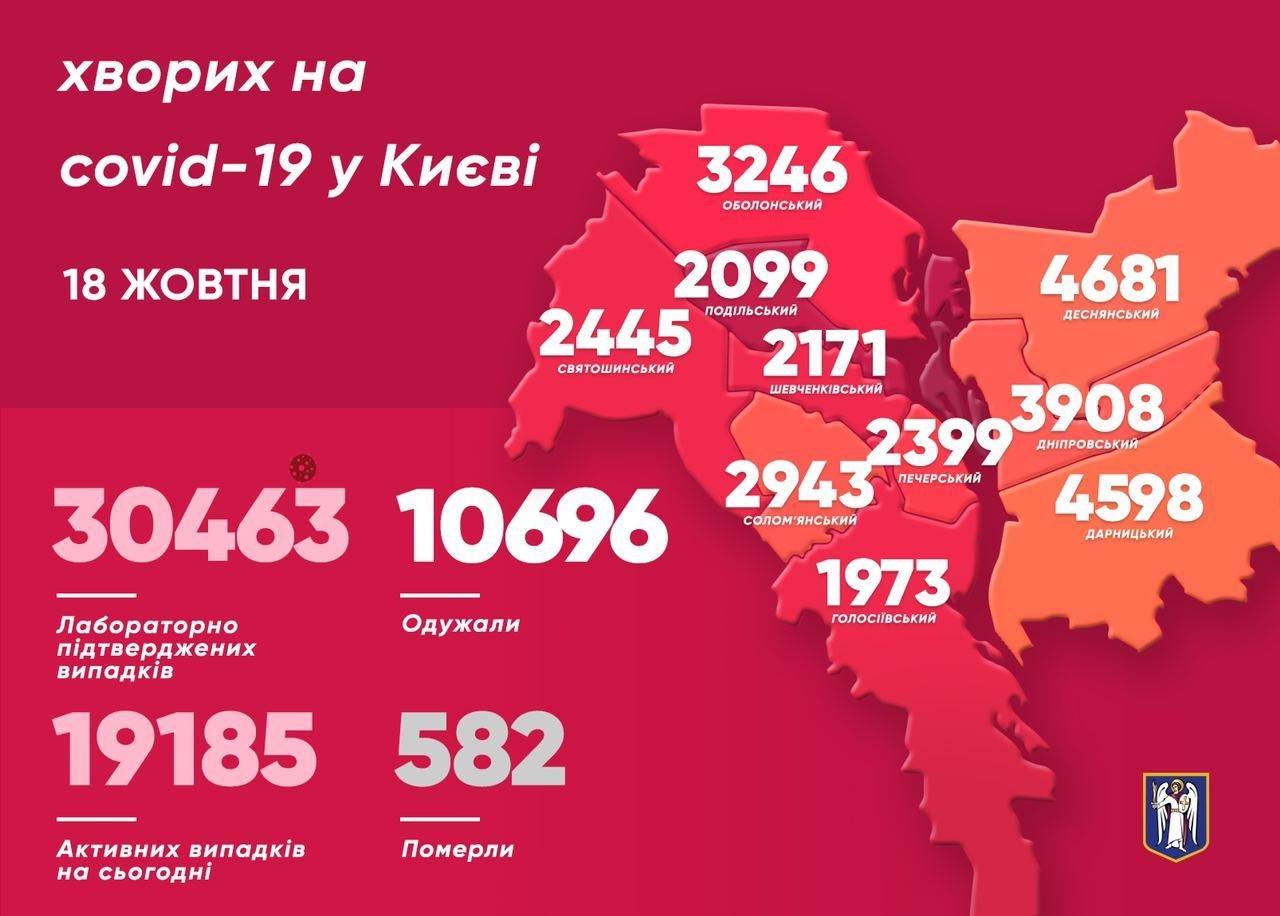 COVID-19 в Киеве: 13 летальных случаев за сутки , фото-1