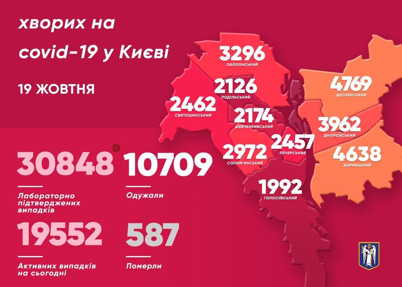 Коронавирус в Киеве: статистика заражения COVID-19 по районам столицы, фото-2