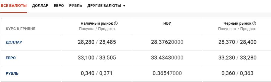 Курс валют в Киеве сегодня, 20 октября , фото-1