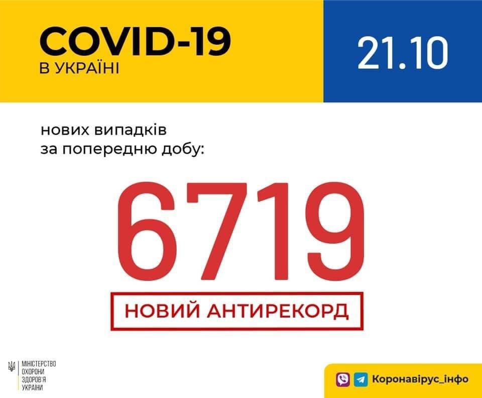 Коронавирус в Украине: эпидситуация в стране на 21 октября, фото-1