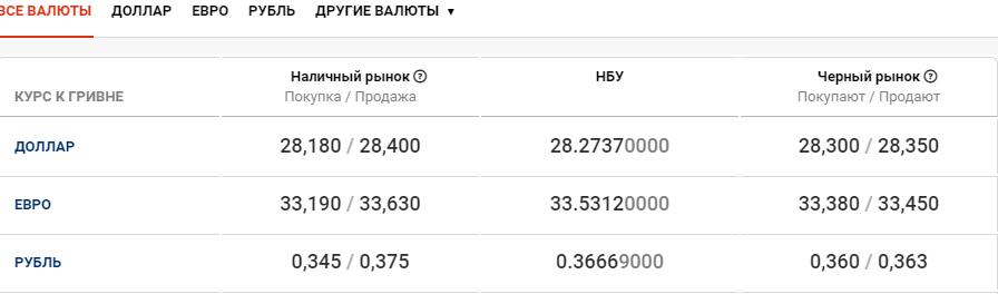 Стоимость валют в Киеве: курс гривны 22 октября , фото-1