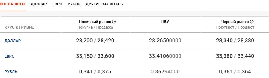 Курс валют в Киеве сегодня, 23 октября , фото-1