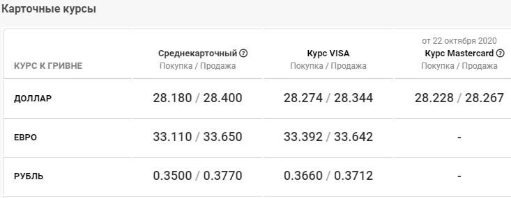 Курс валют в Киеве сегодня, 23 октября , фото-4
