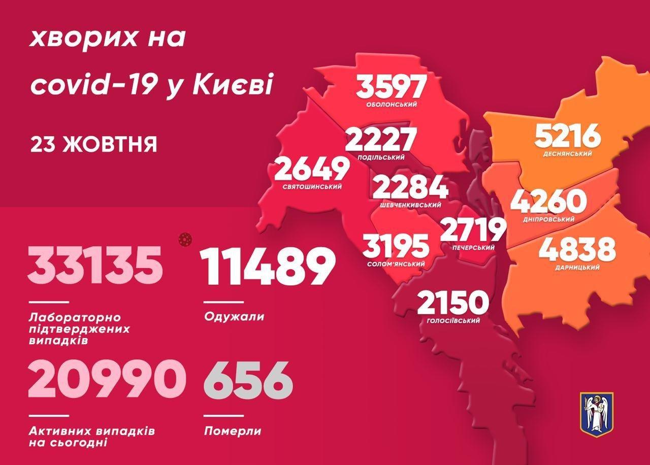 COVID-19 в Киеве: более 600 новых случаев и 14 смертей за сутки , фото-2