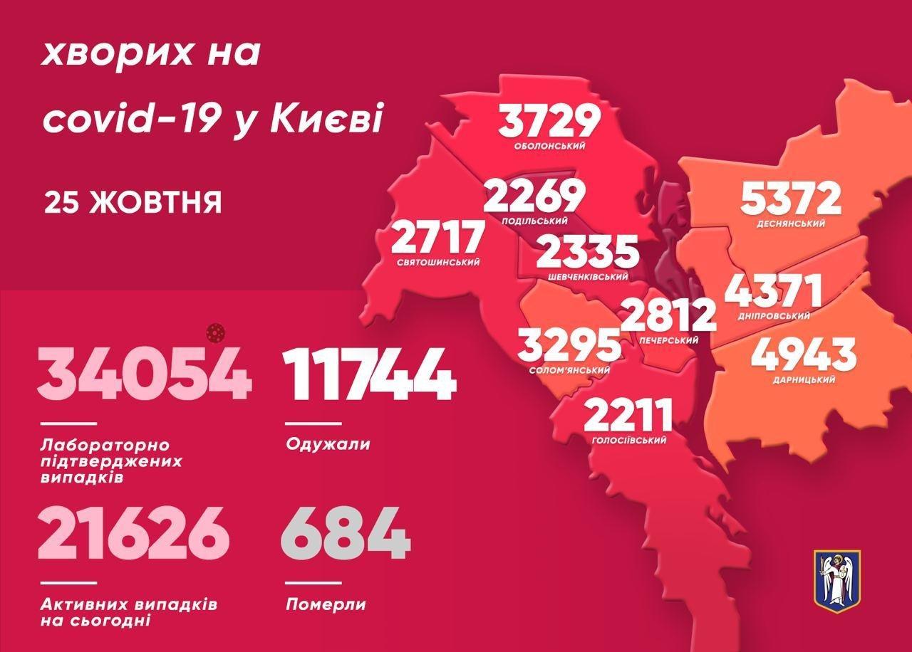Коронавирус в Киеве: статистика заболеваемости на 25 октября, фото-1