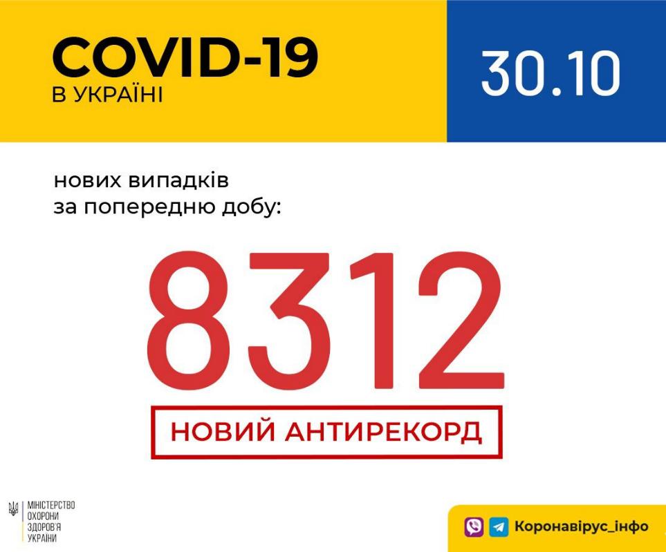 В Украине - новый антирекорд по количеству зараженных COVID-19  за сутки, Фото МОЗ