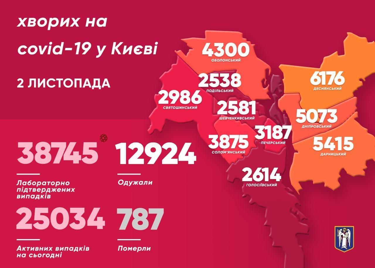 Заболеваемость коронавирусом по районам города, КГГА