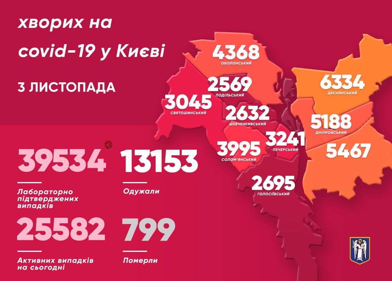 COVID-19 в Киеве: за сутки 789 новых случаев и 12 умерших,, Фото из Telegram-канала Виталия Кличко