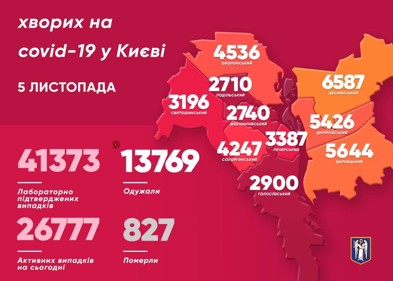 Коронавирус в Киеве: появилась статистика COVID-19 по районам на 5 ноября, фото-1, КГГА