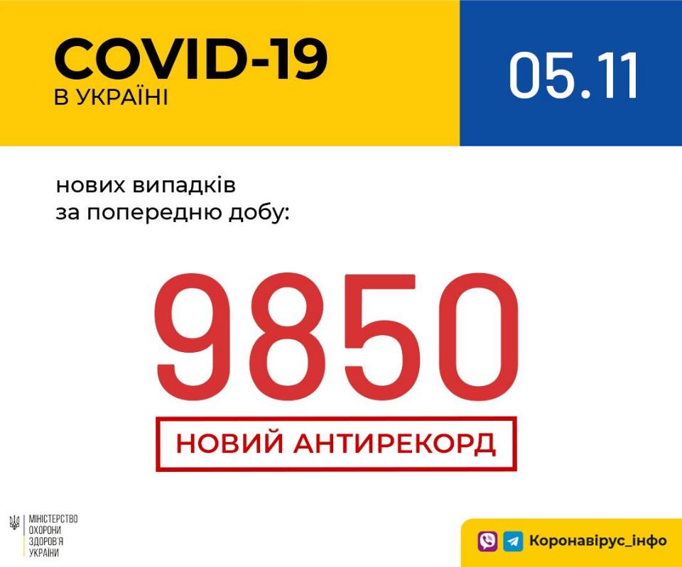 Новый антирекорд: сколько людей заразились коронавирусом в Украине за сутки, Фото сайта МОЗ