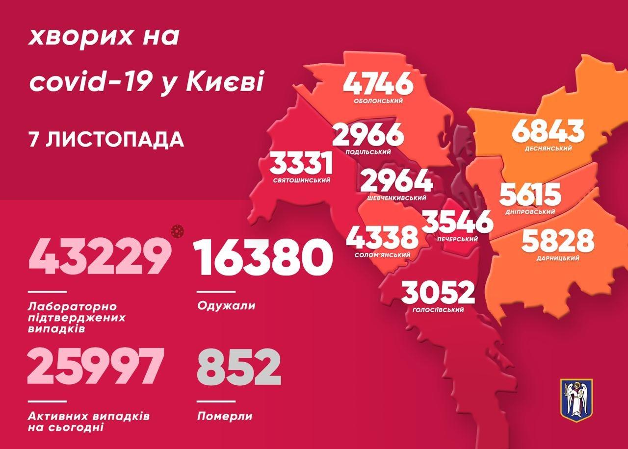 Статистика COVID-19 по районам на 7 ноября