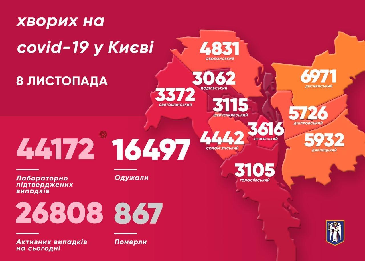 Больше всего заболевших в Шевченковском районе., Фото из Telegram-канала Виталия Кличко