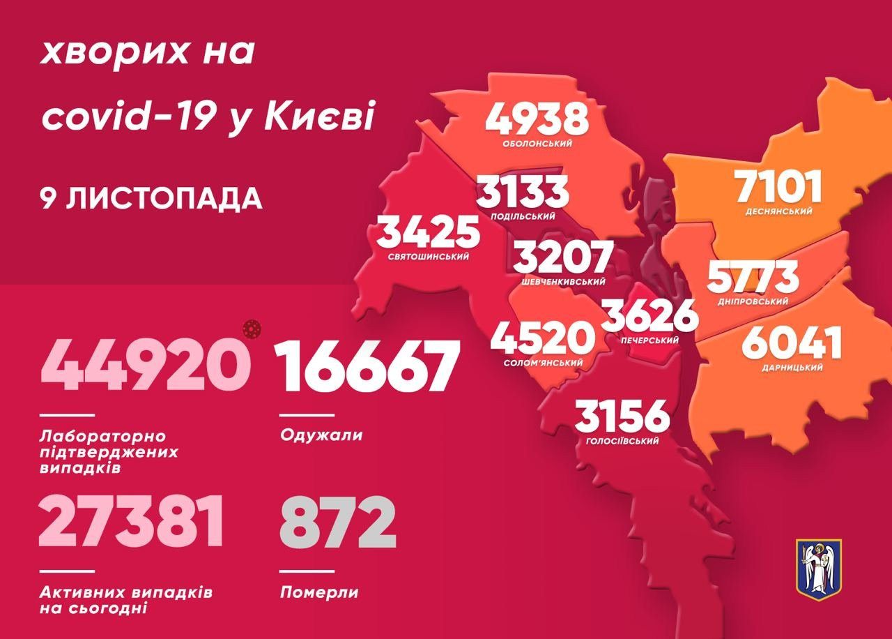 Статистика COVID-19 по районам на 9 ноября, Фото из Telegram-канала Виталия Кличко