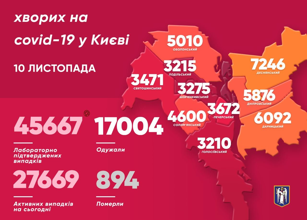 Статистика COVID-19 по районам на 10 ноября, Фото из Телеграм-канала Виталия Кличко