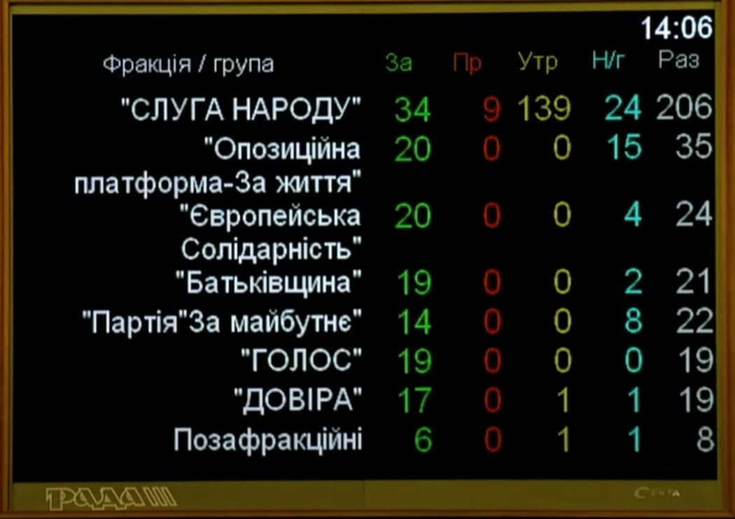 """Отмена """"карантина выходного дня"""": стало известно, как проголосовала Верховная Рада, фото-1"""