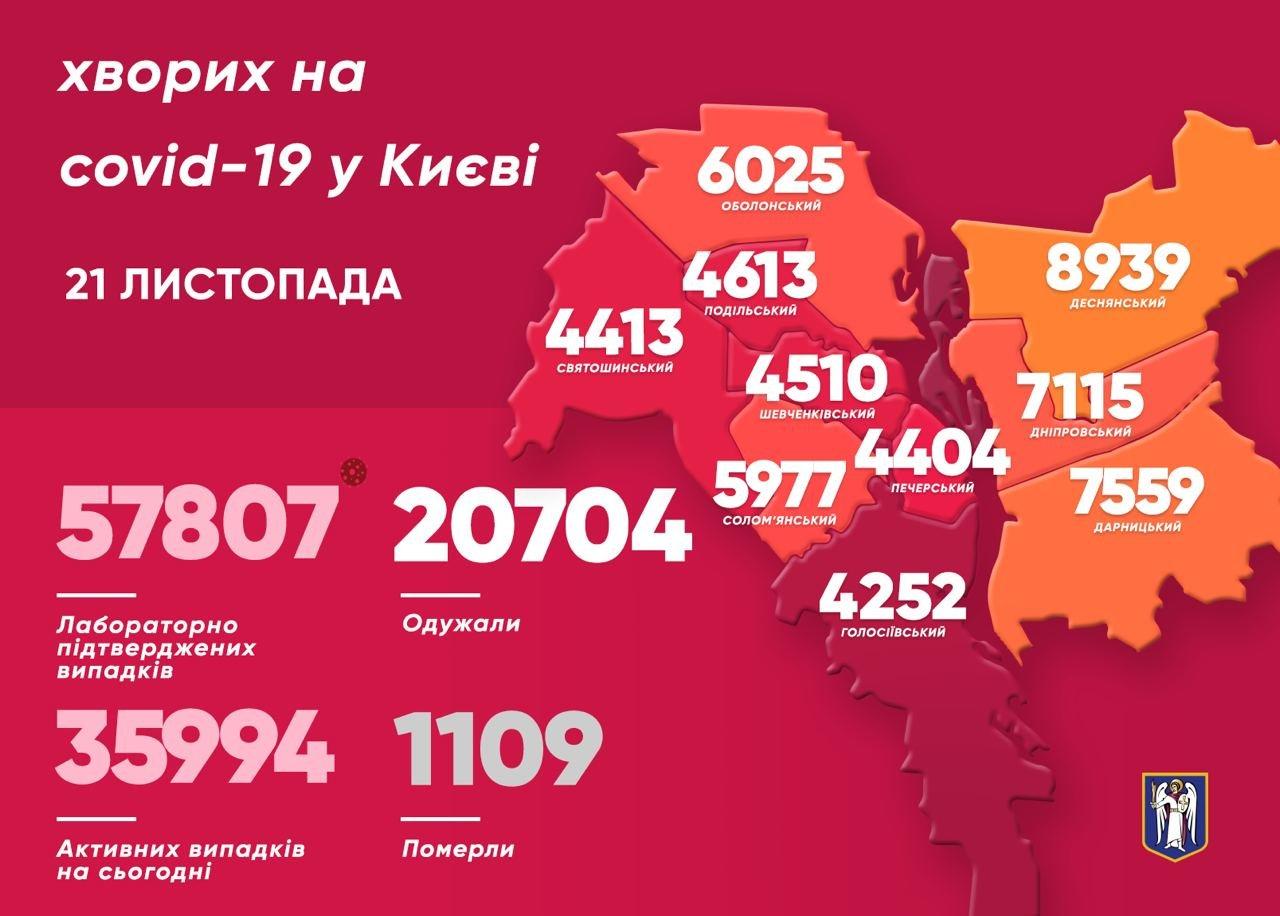 Коронавирус в Киеве: появилась статистика COVID-19 по районам на 21 ноября, фото-1