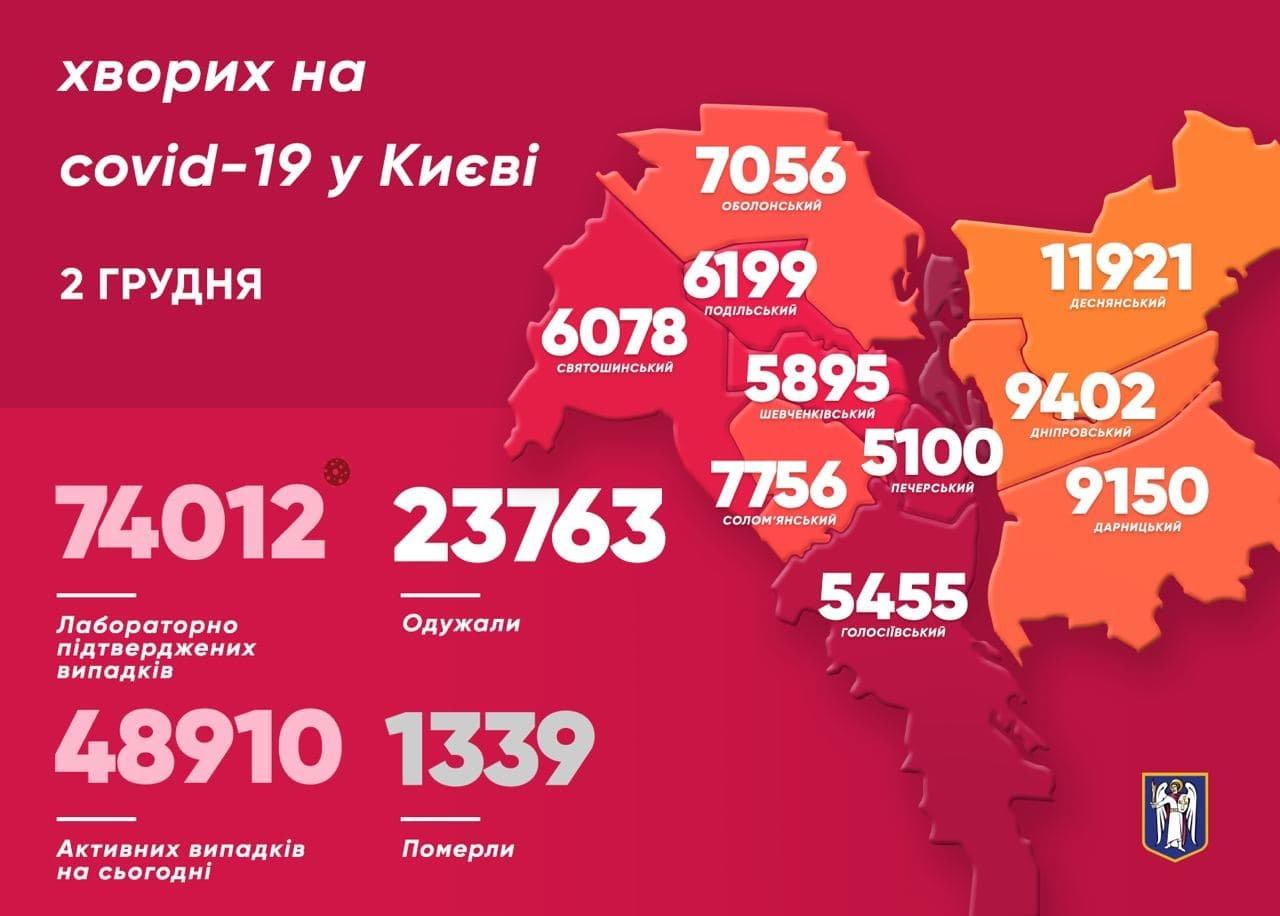Статитистика распространение COVID-19 по состоянию на 2 декабря, КГГА