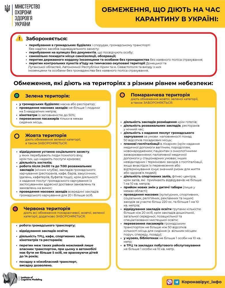 Оранжевая зона карантина в Киеве: что можна и нельзя, Фото: пресс-служба МОЗ