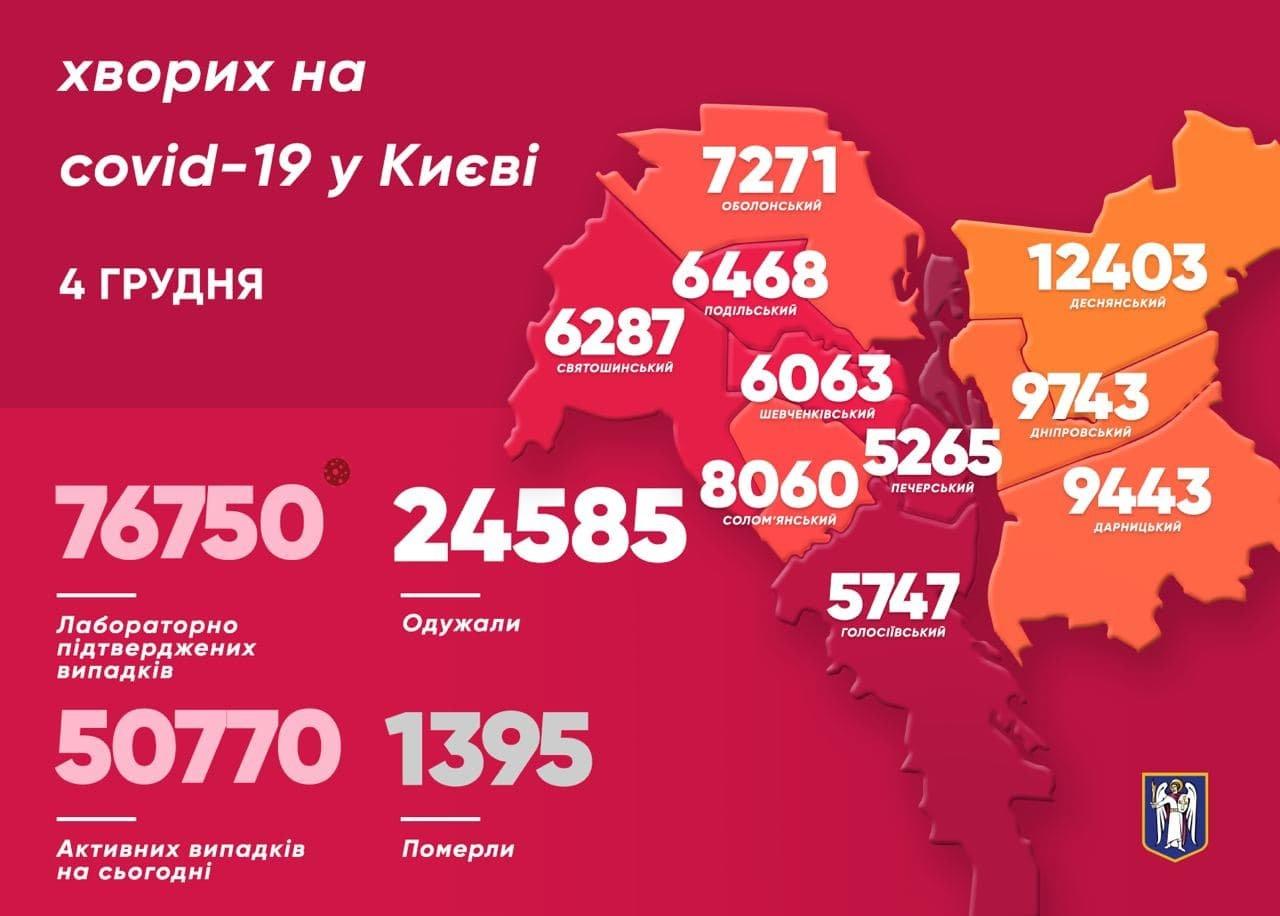 появилась статистика COVID-19 по районам на 4 декабря, мэр Киева Виталий Кличко, Telegram