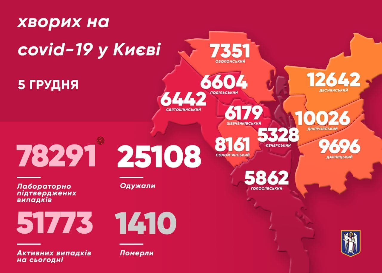 Статистика заболеваемости на COVID-19 в Киеве по состоянию на утро 5 декабря