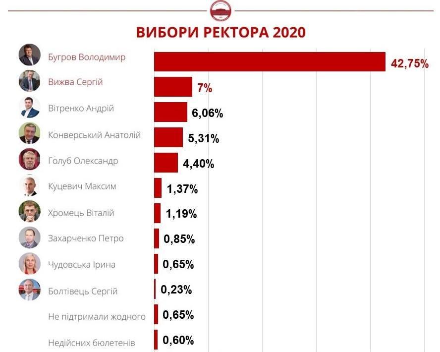 Выборы ректора 2020, второй тур, пресс-служба университета на официальном сайте