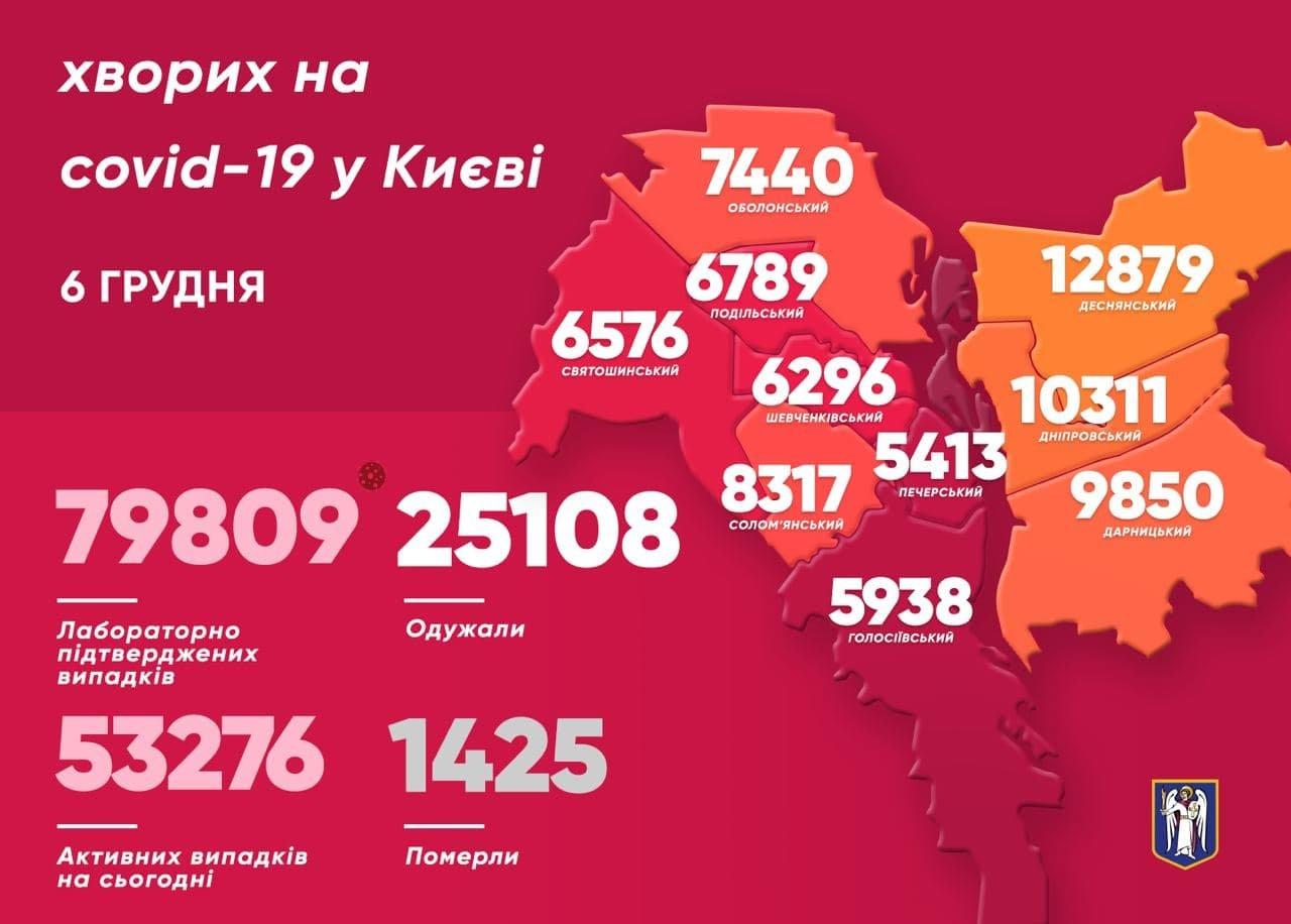 Статистика на COVID-19, Киев, 6 декабря