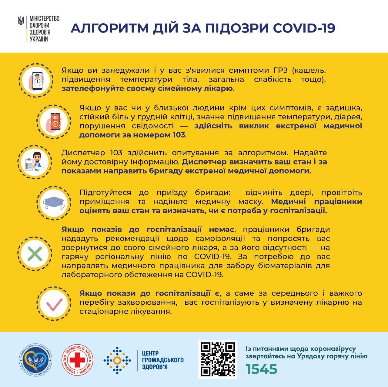 Алгоритм действий при подозрении на коронавирус