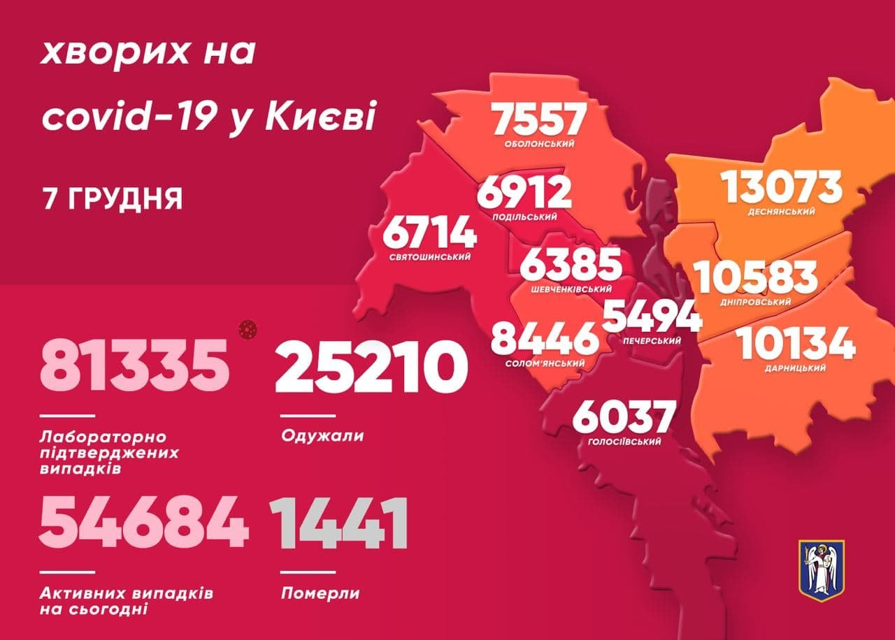 6 декабря в Киеве заболели на COVID-19, статистика