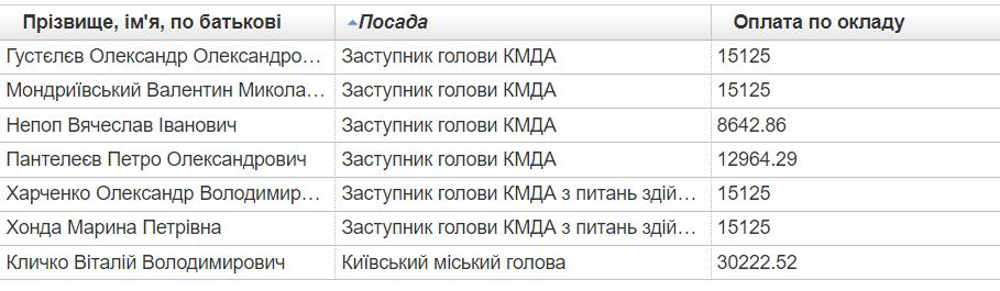 Зарплата Киевского городского председателя и заместителей председателя КГГА по ноябрь 2020.