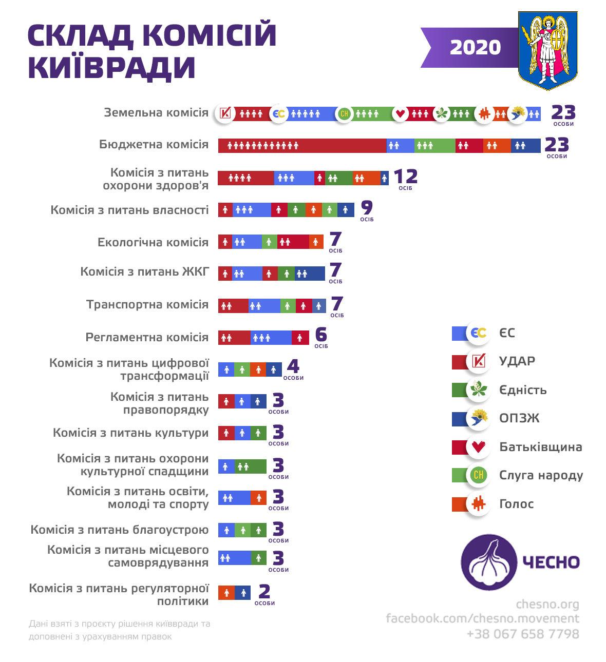 Состав комиссий Киевсовета