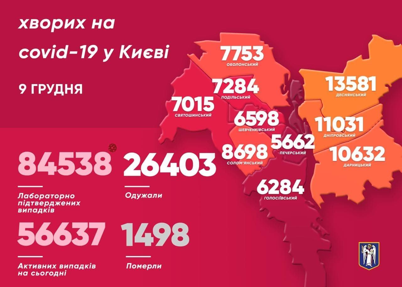 Статистика, COVID-19, Киев, 9 декабря