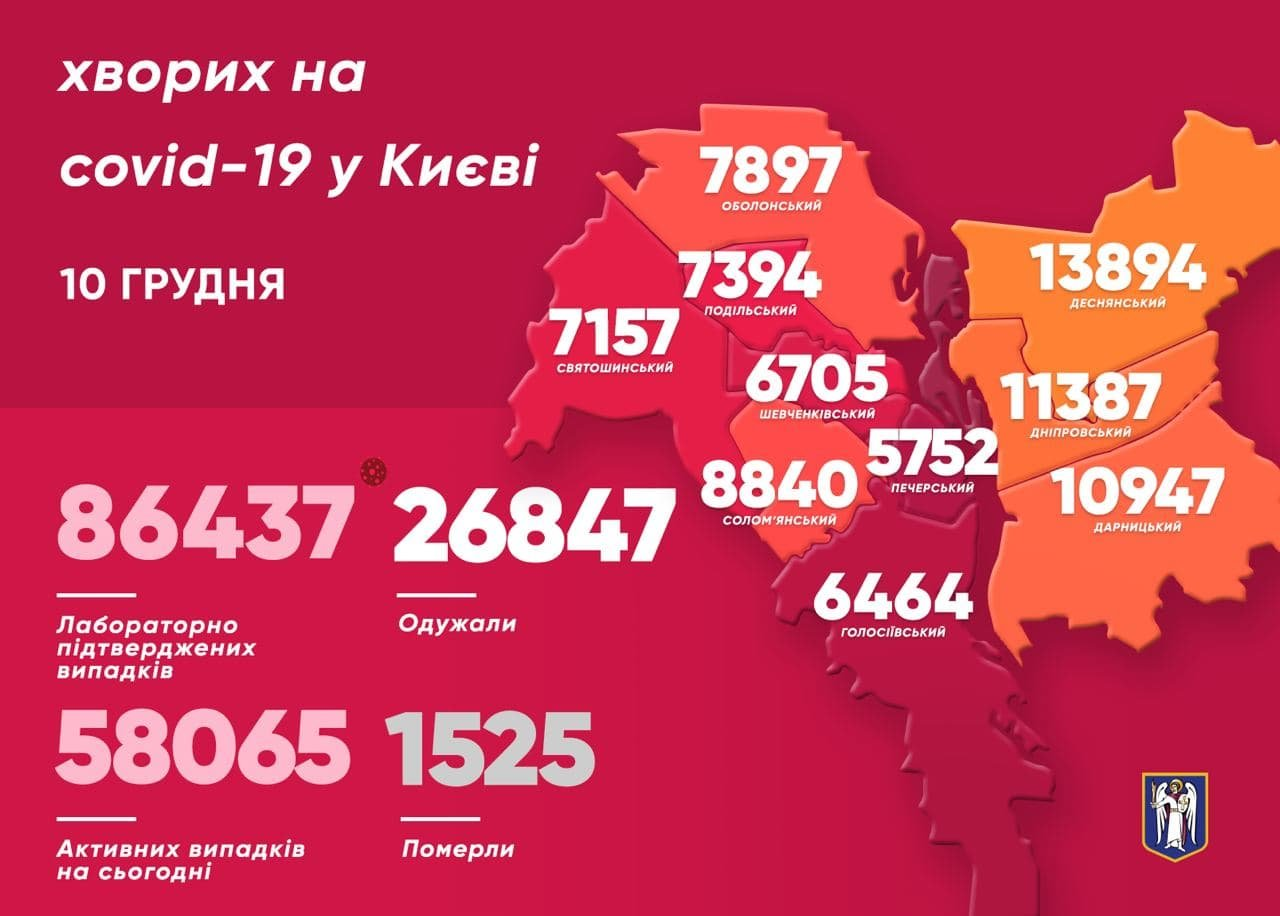 COVID-19, Киев, 10 декабря, Telegram-канал, Кличко