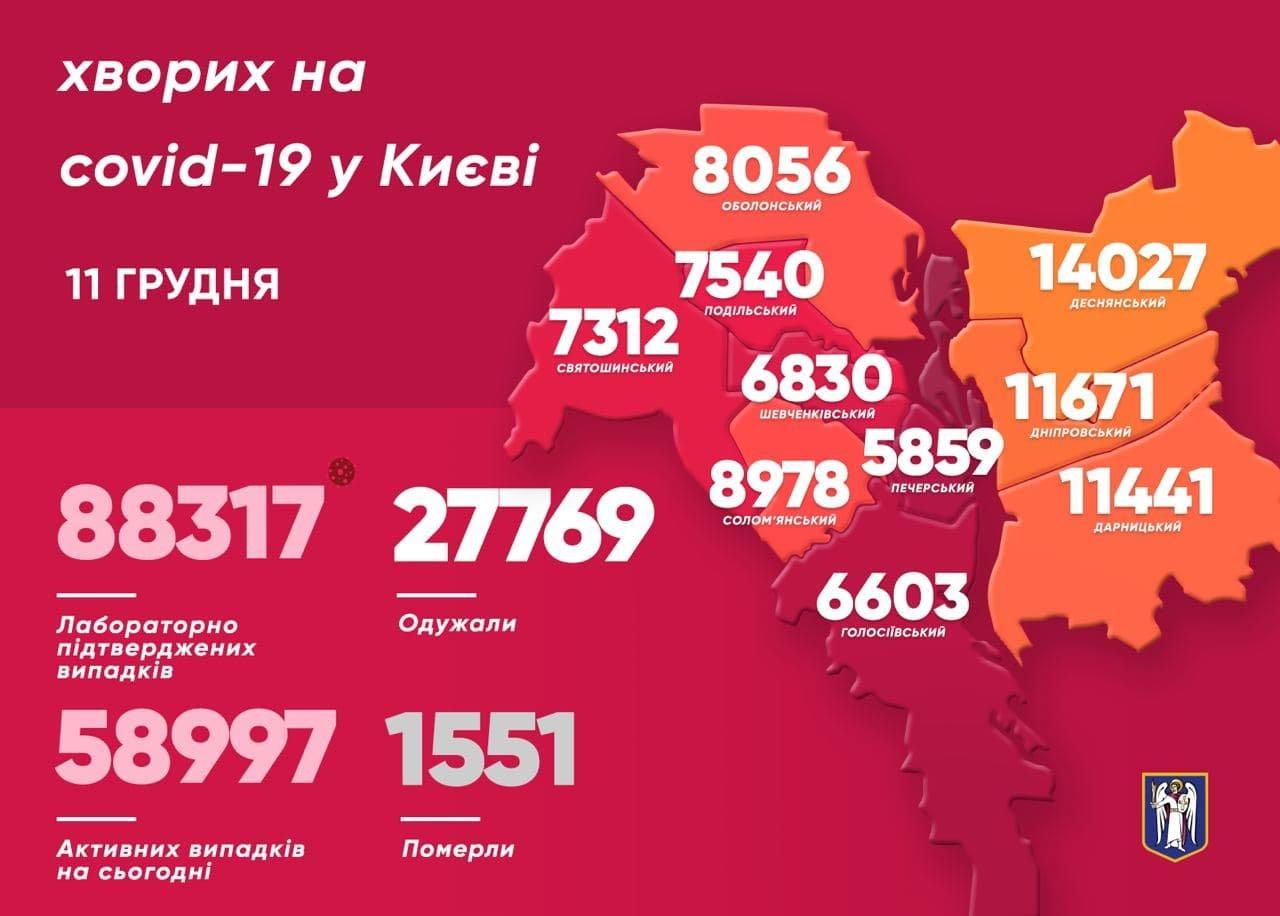 Статистика, коронавирус в Киеве, 11 декабря