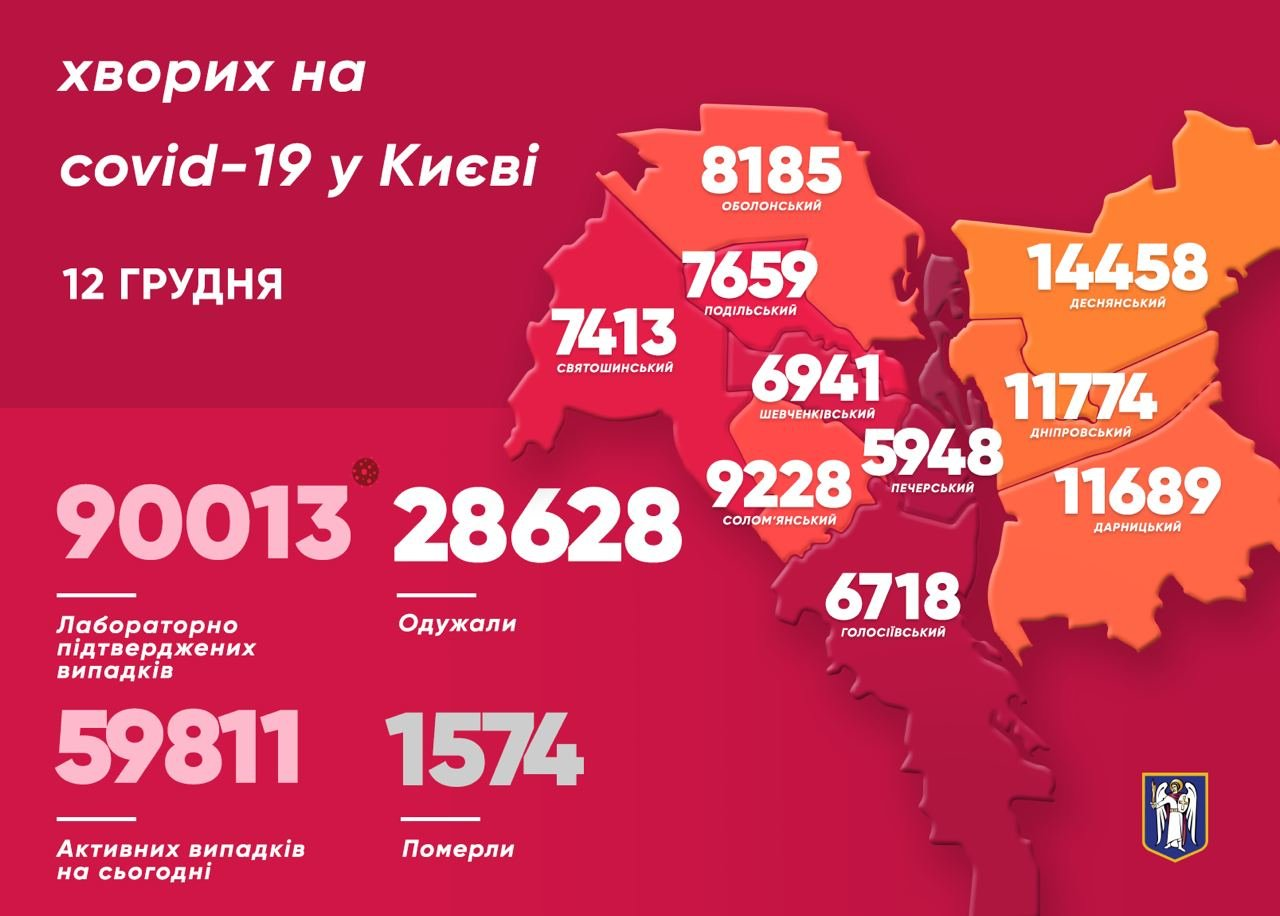 Коронавирус в Киеве: появилась статистика COVID-19 по районам на 12 декабря, Фото: Виталий Кличко