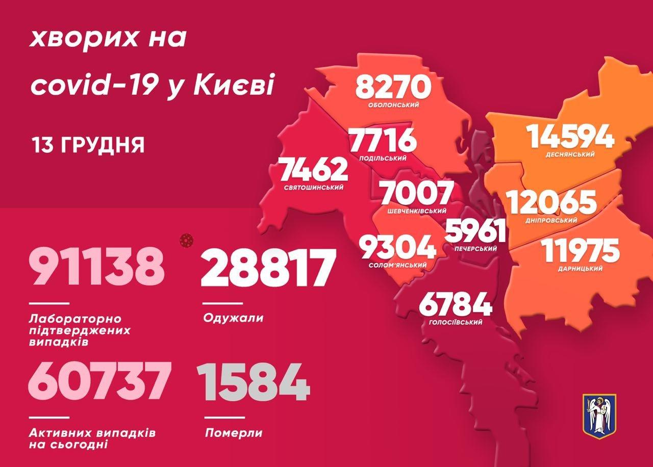 Коронавирус в Киеве: появилась статистика COVID-19 по районам на 13 декабря, Фото: Виталий Кличко