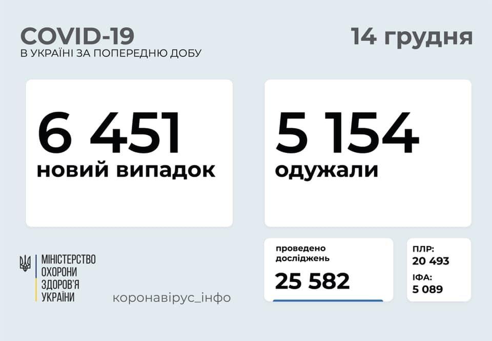 Коронавирус в Украине. Данные за 13 декабря, Фото со страницы Максима Степанова в социальной сети Facebook.