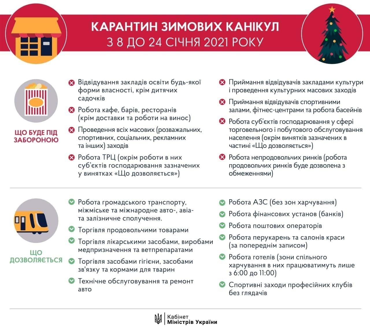 С 8 января в Украине ужесточат карантинные ограничения.